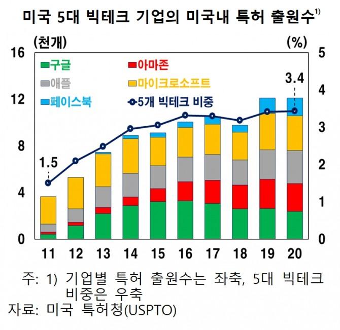 """한은,""""미국의 빅 테크 규제 강화 움직임은 한국 기업에 직간접 적으로 영향을 미친다"""""""